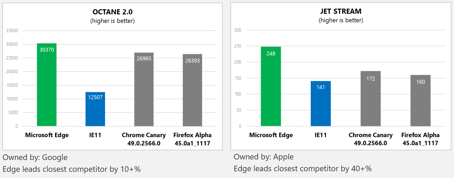 Graph showing performance of Chakra in Microsoft Edge relative to competing browsers on Octane and Jet Stream.